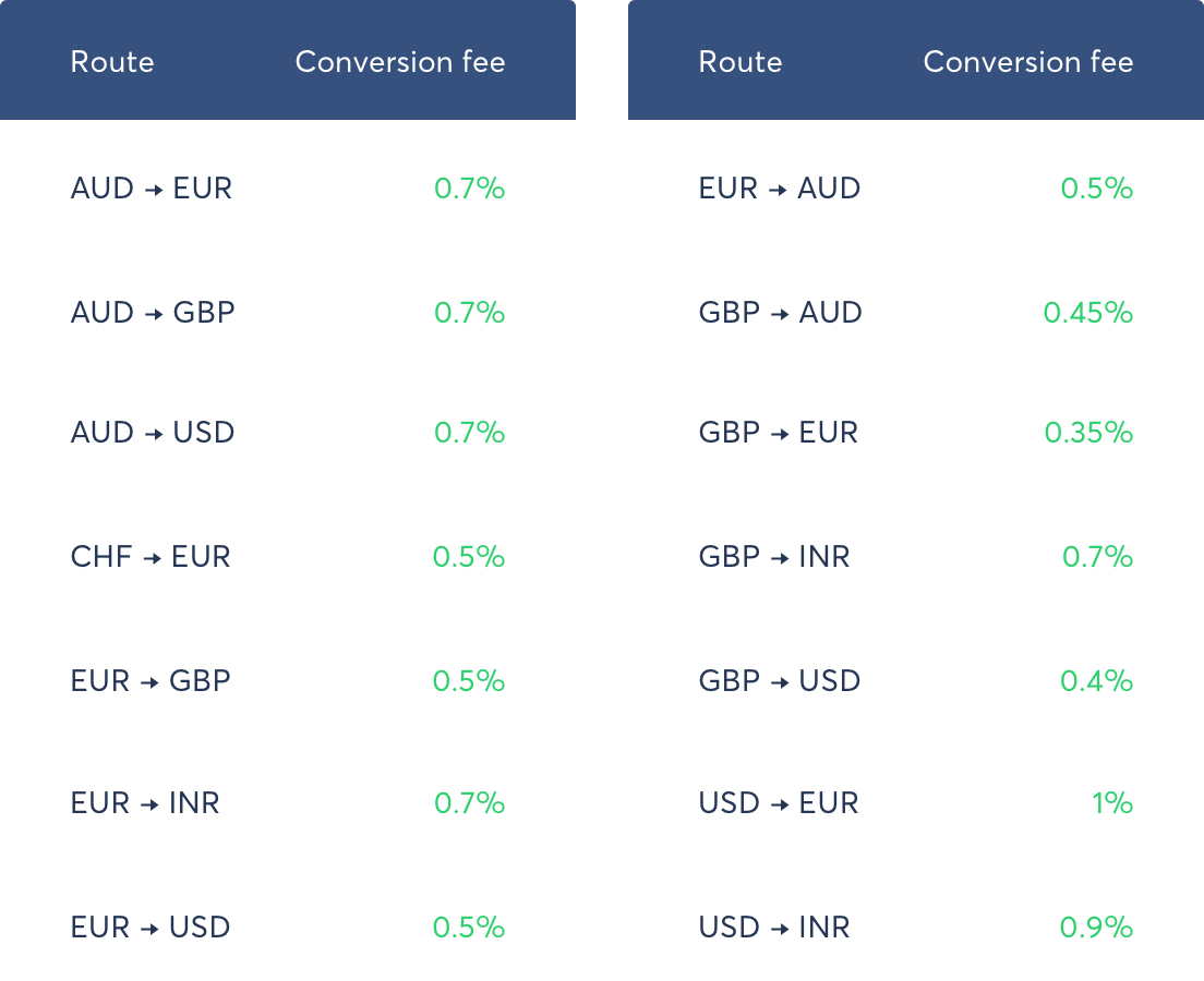 Fees for converting currencies